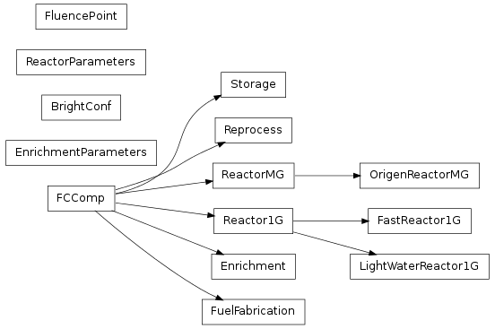 Inheritance diagram of bright.bright_config, bright.fccomp, bright.enrichment, bright.fuel_fabrication, bright.fluence_point, bright.reactor_parameters, bright.reactor1g, bright.light_water_reactor1g, bright.fast_reactor1g, bright.reactormg, bright.origen_reactormg, bright.reprocess, bright.storage, bright.enrichment_parameters